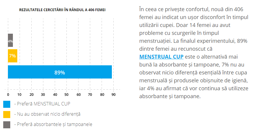 menstrual cup instructiuni